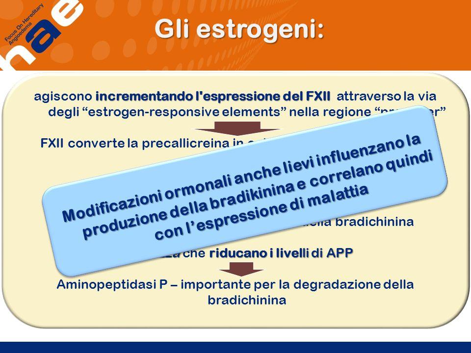 incrementando l'espressione del FXII agiscono incrementando l'espressione del FXII attraverso la via degli estrogen-responsive elements nella regione