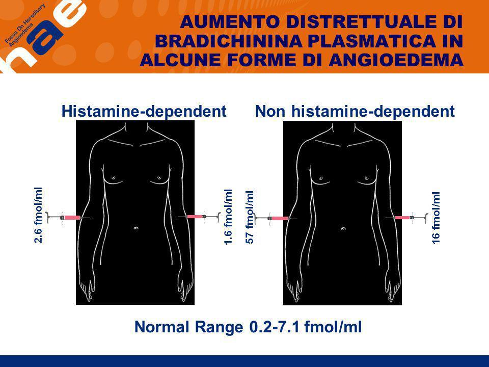 Normal Range 0.2-7.1 fmol/ml 2.6 fmol/ml 1.6 fmol/ml 57 fmol/ml 16 fmol/ml Histamine-dependentNon histamine-dependent AUMENTO DISTRETTUALE DI BRADICHI