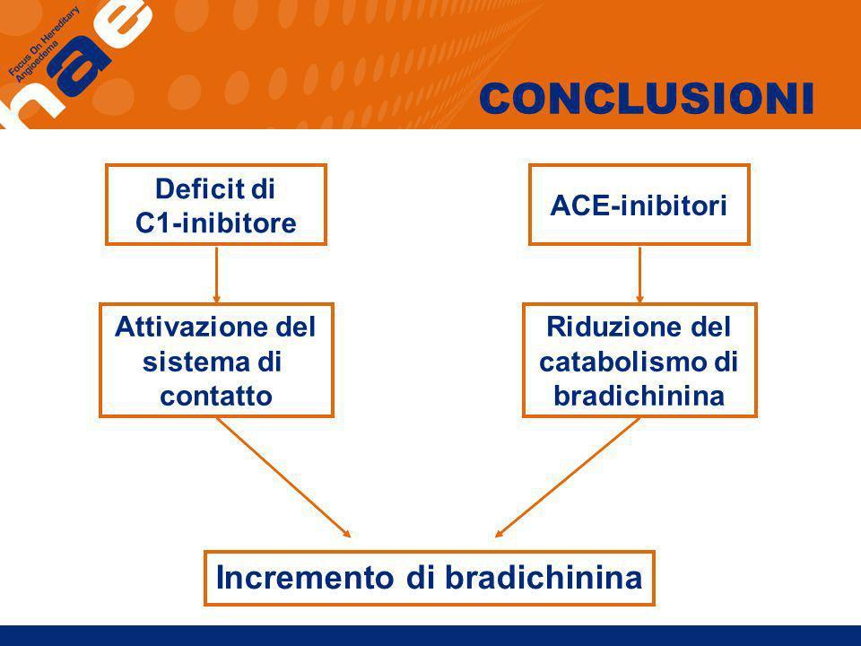 Incremento di bradichinina Deficit di C1-inibitore Attivazione del sistema di contatto ACE-inibitori Riduzione del catabolismo di bradichinina CONCLUS