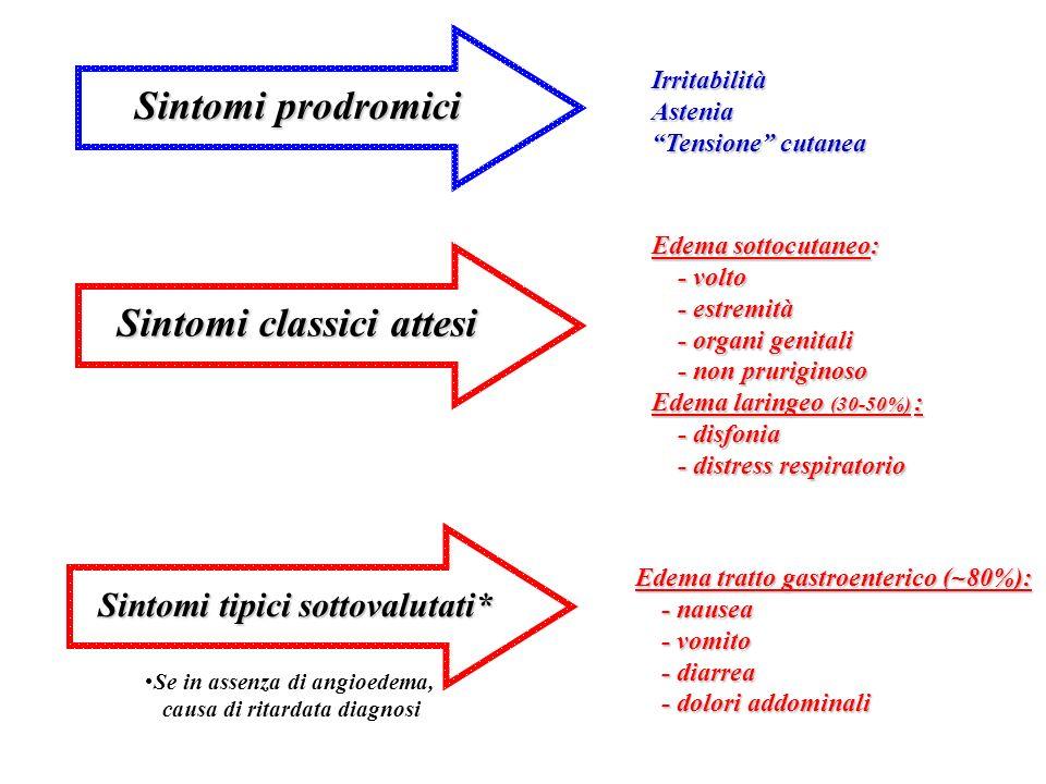 Sintomi classici attesi Edema sottocutaneo: - volto - volto - estremità - estremità - organi genitali - organi genitali - non pruriginoso - non prurig