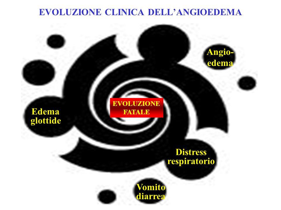 EVOLUZIONE CLINICA DELLANGIOEDEMA Distress respiratorio Vomito diarrea EVOLUZIONE FATALE Angio- edema Edema glottide