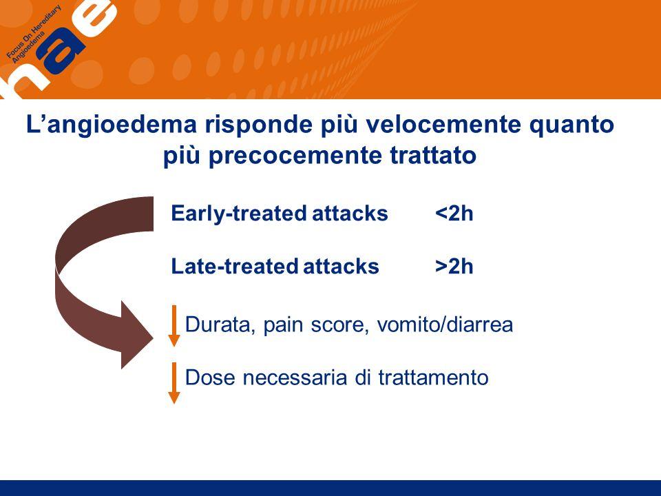 Langioedema risponde più velocemente quanto più precocemente trattato Early-treated attacks<2h Late-treated attacks>2h Durata, pain score, vomito/diar