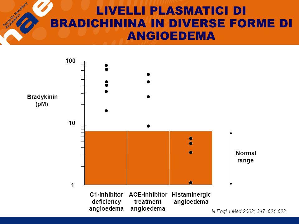 Bradykinin (pM) 1 10 100 C1-inhibitor deficiency angioedema ACE-inhibitor treatment angioedema Histaminergic angioedema LIVELLI PLASMATICI DI BRADICHI