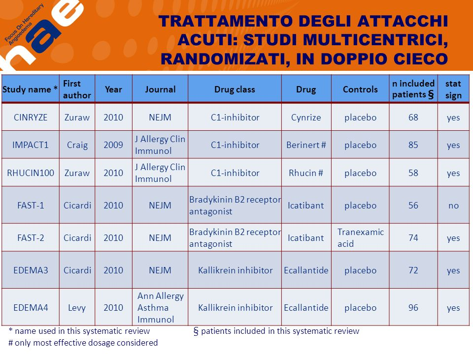 TRATTAMENTO DEGLI ATTACCHI ACUTI: STUDI MULTICENTRICI, RANDOMIZATI, IN DOPPIO CIECO Study name * First author YearJournalDrug classDrugControls n included patients § stat sign CINRYZEZuraw2010NEJMC1-inhibitorCynrizeplacebo68yes IMPACT1Craig2009 J Allergy Clin Immunol C1-inhibitorBerinert #placebo85yes RHUCIN100Zuraw2010 J Allergy Clin Immunol C1-inhibitorRhucin #placebo58yes FAST-1Cicardi2010NEJM Bradykinin B2 receptor antagonist Icatibantplacebo56no FAST-2Cicardi2010NEJM Bradykinin B2 receptor antagonist Icatibant Tranexamic acid 74yes EDEMA3Cicardi2010NEJMKallikrein inhibitorEcallantideplacebo72yes EDEMA4Levy2010 Ann Allergy Asthma Immunol Kallikrein inhibitorEcallantideplacebo96yes * name used in this systematic review § patients included in this systematic review # only most effective dosage considered