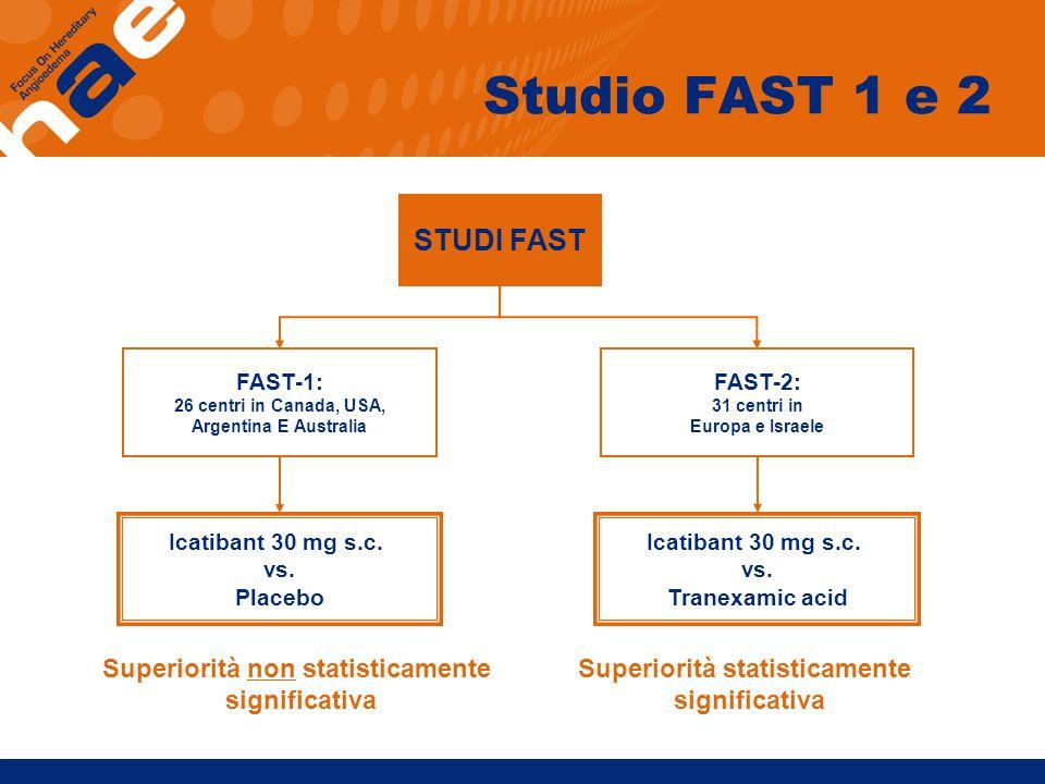 Studio FAST 1 e 2 STUDI FAST FAST-1: 26 centri in Canada, USA, Argentina E Australia FAST-2: 31 centri in Europa e Israele Icatibant 30 mg s.c. vs. Pl