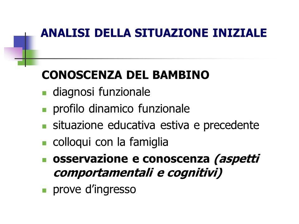 ANALISI DELLA SITUAZIONE INIZIALE CONOSCENZA DEL BAMBINO diagnosi funzionale profilo dinamico funzionale situazione educativa estiva e precedente coll