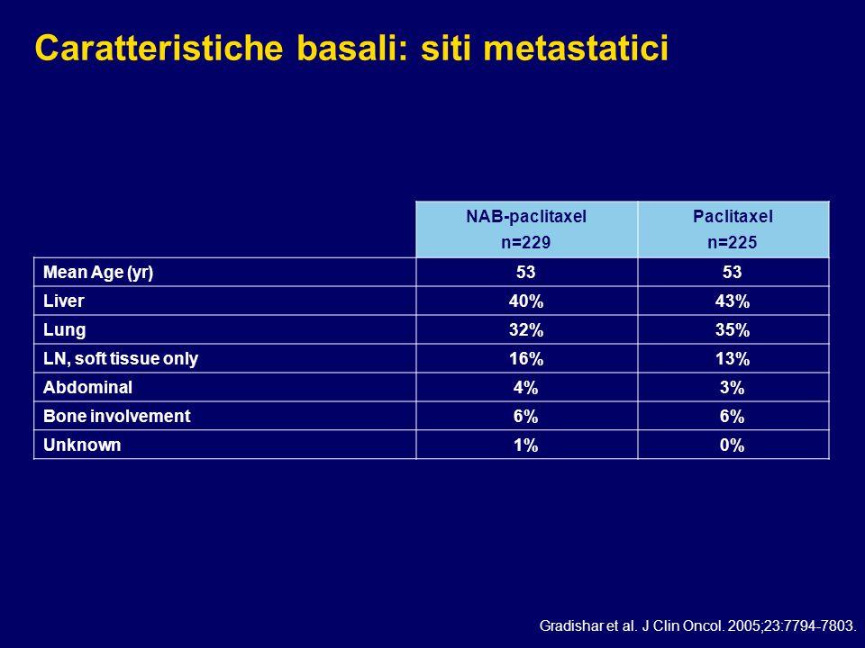 Caratteristiche basali: siti metastatici NAB-paclitaxel n=229 Paclitaxel n=225 Mean Age (yr)53 Liver40%43% Lung32%35% LN, soft tissue only16%13% Abdom