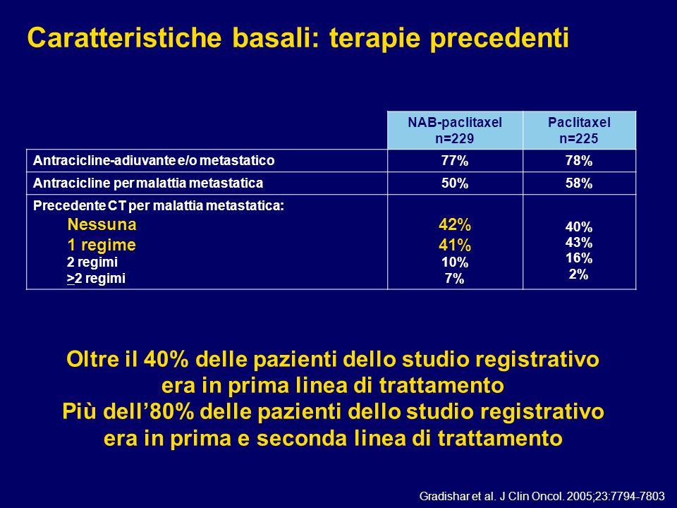 Caratteristiche basali: terapie precedenti NAB-paclitaxel n=229 Paclitaxel n=225 Antracicline-adiuvante e/o metastatico 77%78% Antracicline per malatt