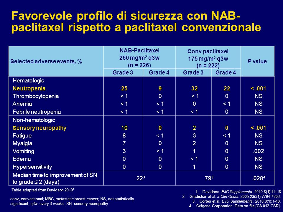 Selected adverse events, % NAB-Paclitaxel 260 mg/m 2 q3w (n = 226) Conv paclitaxel 175 mg/m 2 q3w (n = 222) P value Grade 3Grade 4Grade 3Grade 4 Hematologic Neutropenia Thrombocytopenia Anemia Febrile neutropenia 25 < 1 9 0 < 1 32 < 1 0 < 1 22 0 < 1 0 <.001 NS Non-hematologic Sensory neuropathy Fatigue Myalgia Vomiting Edema Hypersensitivity 10 8 7 3 0 < 1 0 < 1 0 2 3 2 1 < 1 1 0 < 1 0 <.001 NS.002 NS Median time to improvement of SN to grade 2 (days) 22 3 79 3.028 4 Favorevole profilo di sicurezza con NAB- paclitaxel rispetto a paclitaxel convenzionale 1.Davidson.