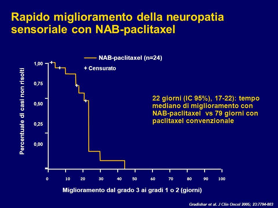 + Censurato Rapido miglioramento della neuropatia sensoriale con NAB-paclitaxel 1,00 0,75 0,50 0,25 0,00 Miglioramento dal grado 3 ai gradi 1 o 2 (gio