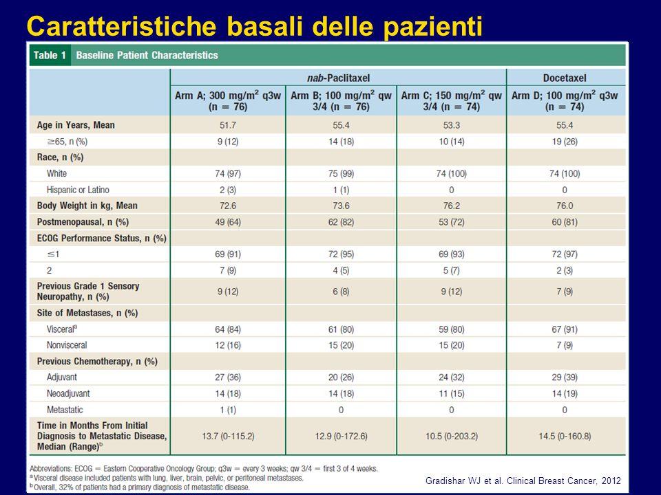 Caratteristiche basali delle pazienti Gradishar WJ et al. Clinical Breast Cancer, 2012