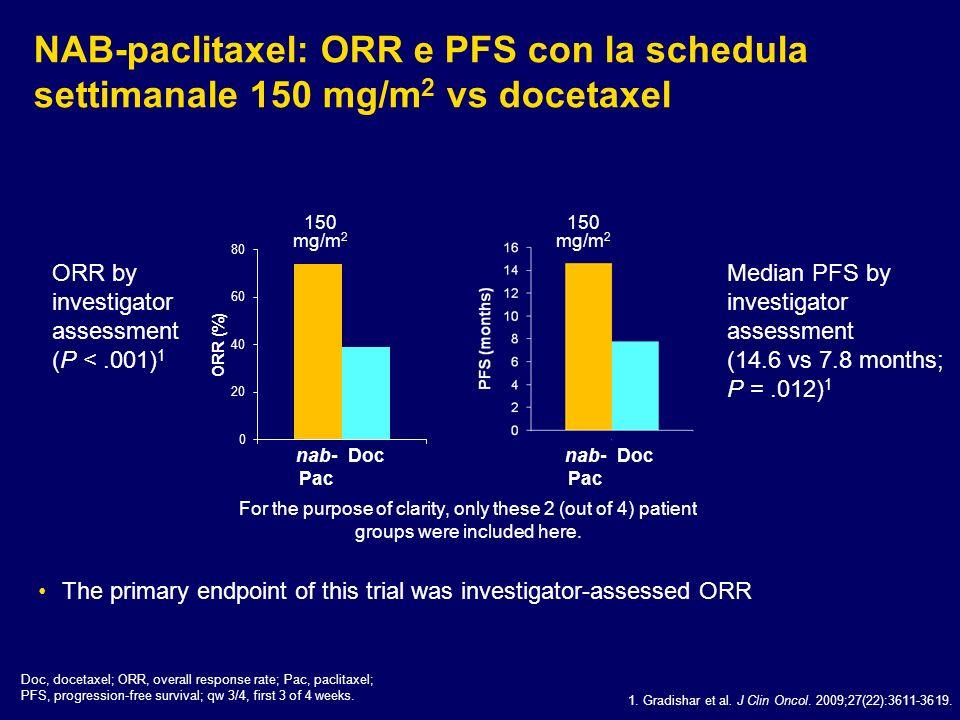 NAB-paclitaxel: ORR e PFS con la schedula settimanale 150 mg/m 2 vs docetaxel 1. Gradishar et al. J Clin Oncol. 2009;27(22):3611-3619. Doc, docetaxel;