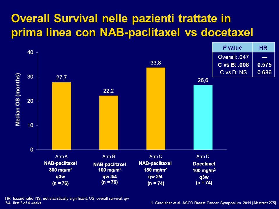 Overall Survival nelle pazienti trattate in prima linea con NAB-paclitaxel vs docetaxel 1. Gradishar et al. ASCO Breast Cancer Symposium. 2011 [Abstra
