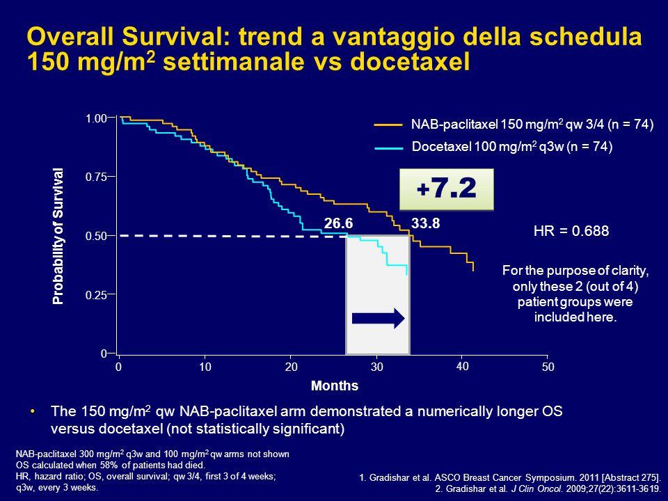 Overall Survival: trend a vantaggio della schedula 150 mg/m 2 settimanale vs docetaxel 1.00 0.75 0.50 0.25 0 1020 30 40 50 Probability of Survival Mon