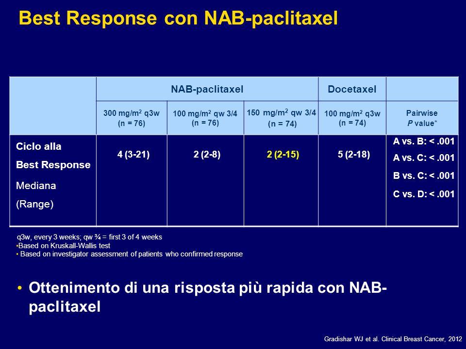 NAB-paclitaxelDocetaxel 300 mg/m 2 q3w (n = 76) 100 mg/m 2 qw 3/4 (n = 76) 150 mg/m 2 qw 3/4 (n = 74) 100 mg/m 2 q3w (n = 74) Pairwise P value* Ciclo