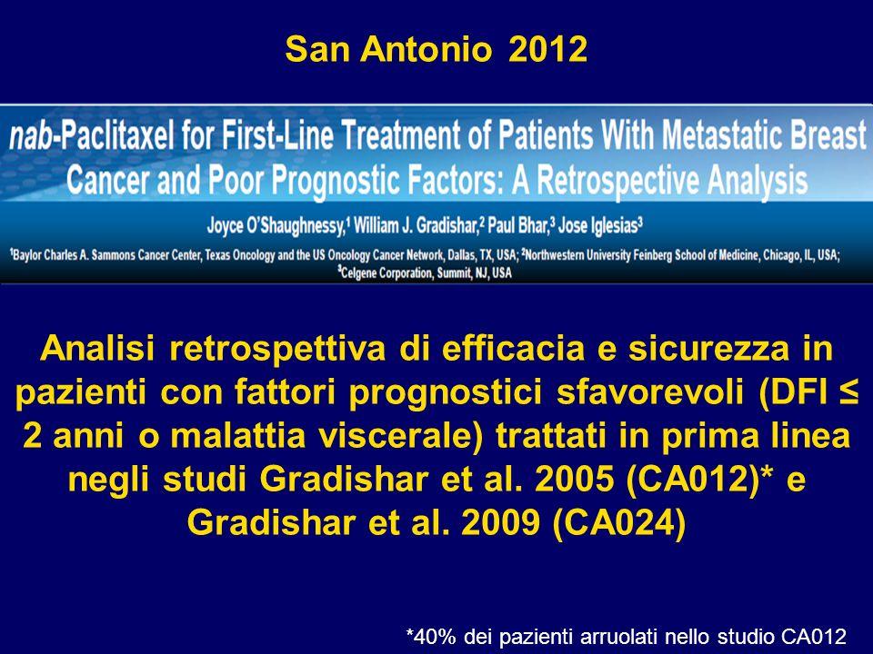 San Antonio 2012 Analisi retrospettiva di efficacia e sicurezza in pazienti con fattori prognostici sfavorevoli (DFI 2 anni o malattia viscerale) trat