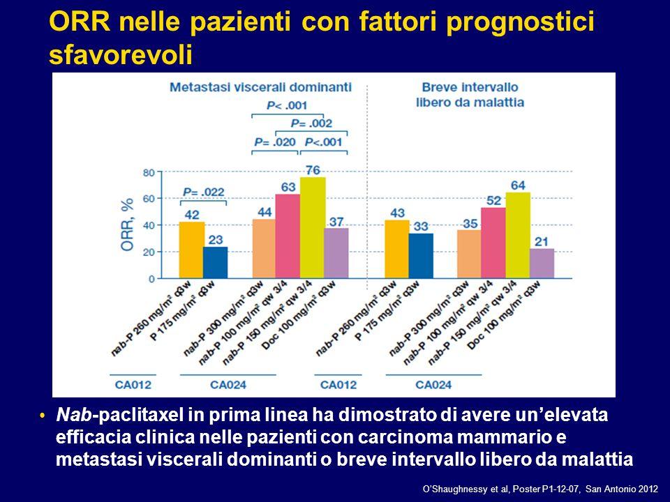 Nab-paclitaxel in prima linea ha dimostrato di avere unelevata efficacia clinica nelle pazienti con carcinoma mammario e metastasi viscerali dominanti