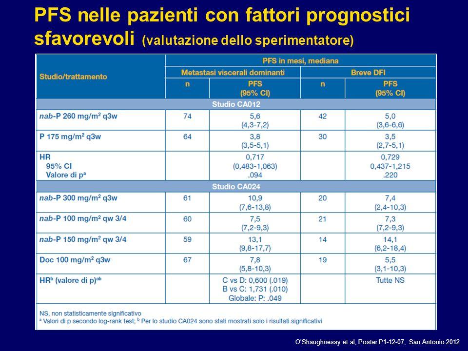 OShaughnessy et al, Poster P1-12-07, San Antonio 2012 PFS nelle pazienti con fattori prognostici sfavorevoli (valutazione dello sperimentatore)
