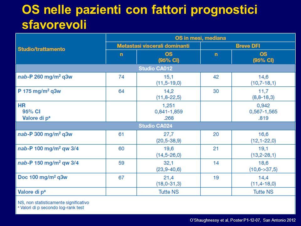 OShaughnessy et al, Poster P1-12-07, San Antonio 2012 OS nelle pazienti con fattori prognostici sfavorevoli