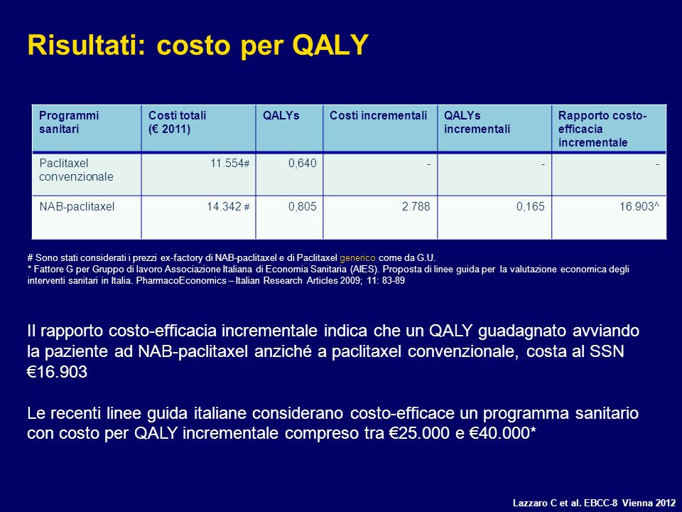 Risultati: costo per QALY Programmi sanitari Costi totali ( 2011) QALYsCosti incrementaliQALYs incrementali Rapporto costo- efficacia incrementale Pac