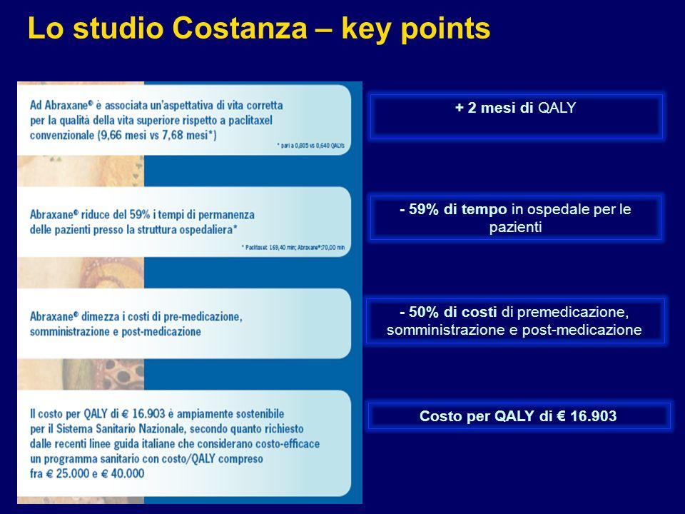 50 + 2 mesi di QALY - 59% di tempo in ospedale per le pazienti - 50% di costi di premedicazione, somministrazione e post-medicazione Costo per QALY di