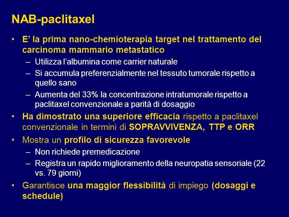 NAB-paclitaxel E la prima nano-chemioterapia target nel trattamento del carcinoma mammario metastatico –Utilizza lalbumina come carrier naturale –Si a