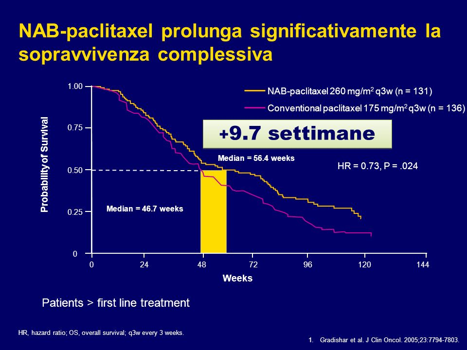 NAB-paclitaxel prolunga significativamente la sopravvivenza complessiva HR, hazard ratio; OS, overall survival; q3w every 3 weeks. HR = 0.73, P =.024