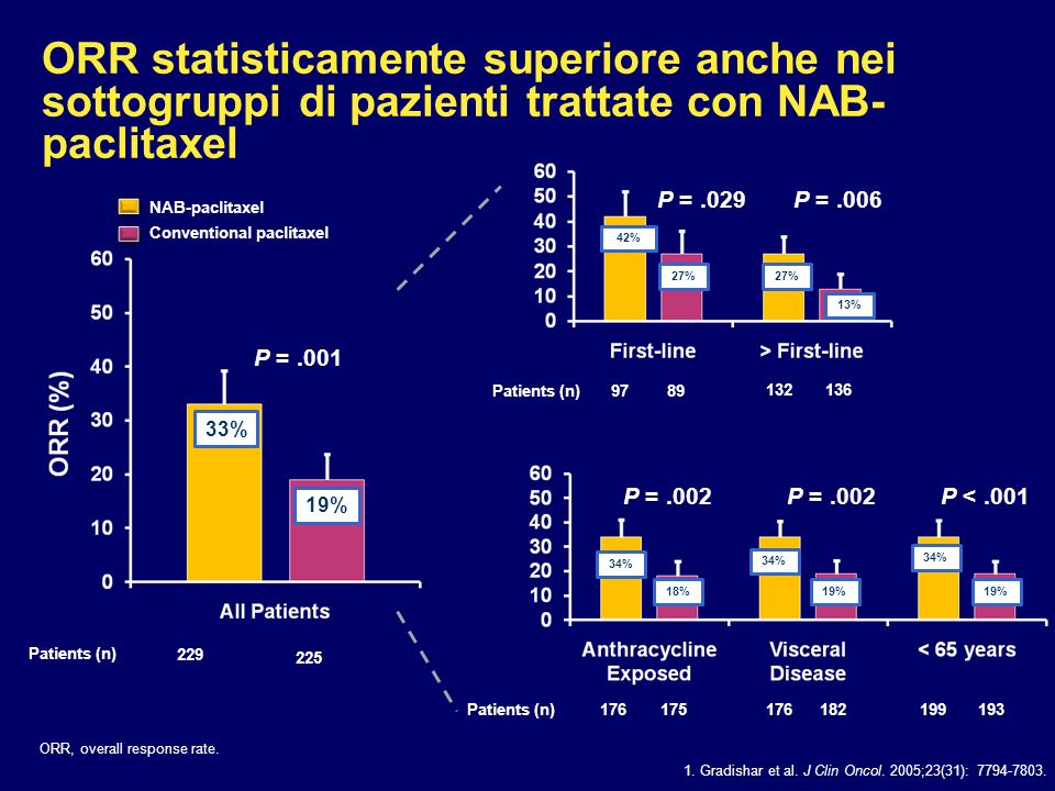 Risultati di efficacia: tassi di risposta Blum et al. Clin Breast Cancer. 2007;7:850–856