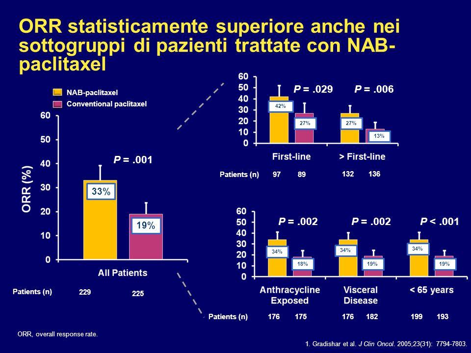 ORR statisticamente superiore anche nei sottogruppi di pazienti trattate con NAB- paclitaxel ORR, overall response rate. 1. Gradishar et al. J Clin On