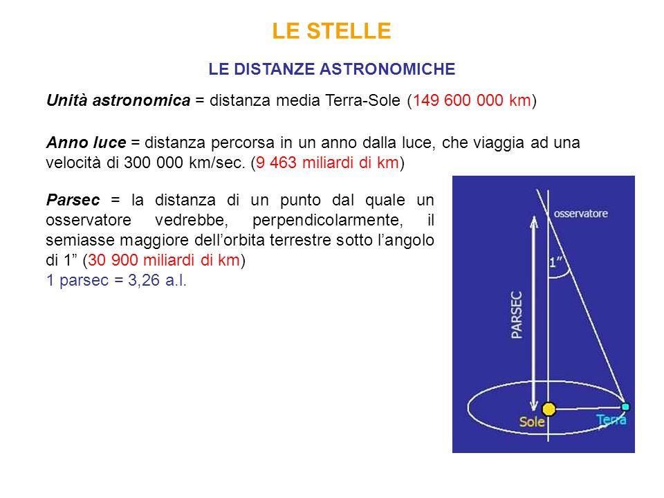 LE STELLE LE DISTANZE ASTRONOMICHE Unità astronomica = distanza media Terra-Sole (149 600 000 km) Anno luce = distanza percorsa in un anno dalla luce,