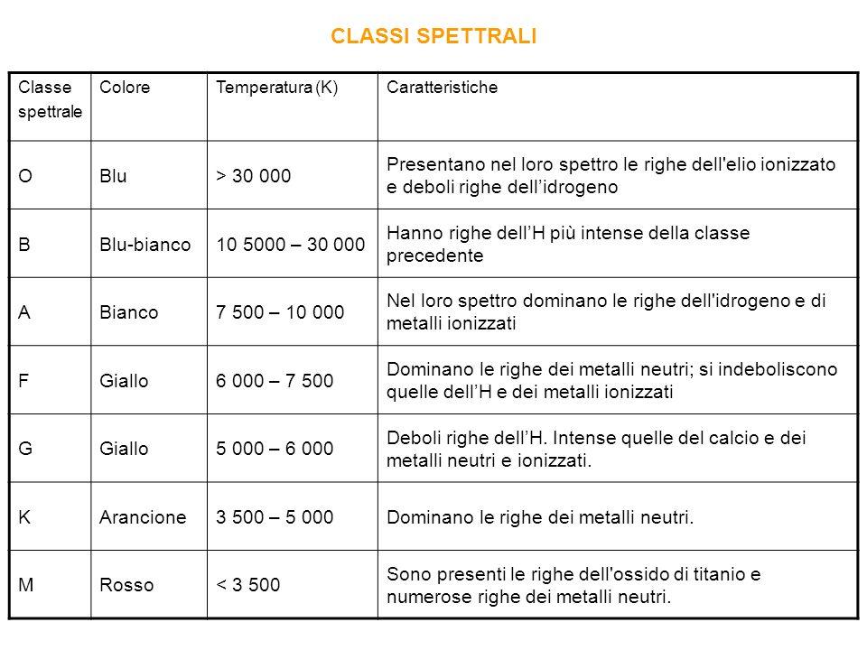 Classe spettrale ColoreTemperatura (K)Caratteristiche OBlu> 30 000 Presentano nel loro spettro le righe dell'elio ionizzato e deboli righe dellidrogen