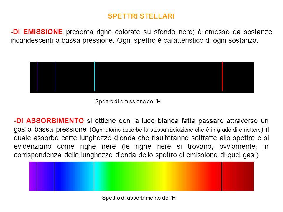 -DI EMISSIONE presenta righe colorate su sfondo nero; è emesso da sostanze incandescenti a bassa pressione. Ogni spettro è caratteristico di ogni sost