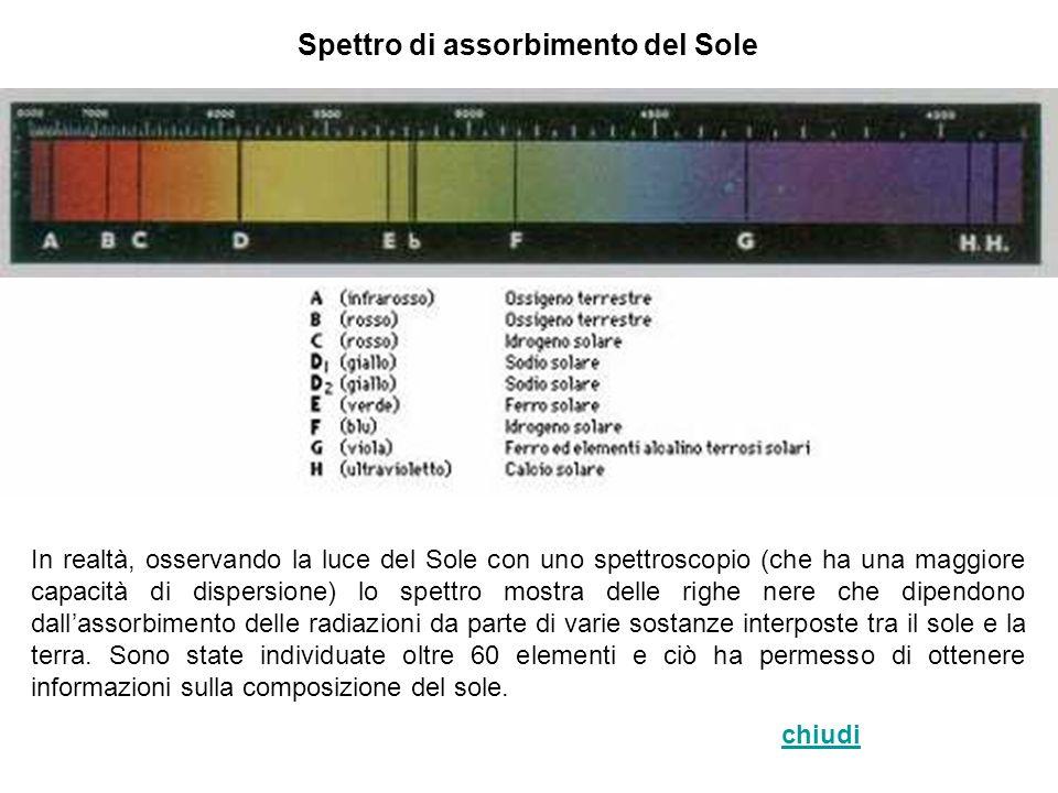 Spettro di assorbimento del Sole In realtà, osservando la luce del Sole con uno spettroscopio (che ha una maggiore capacità di dispersione) lo spettro