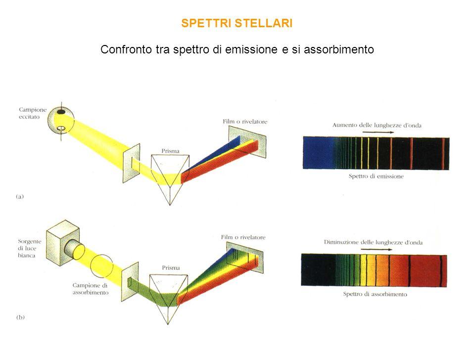 Confronto tra spettro di emissione e si assorbimento SPETTRI STELLARI