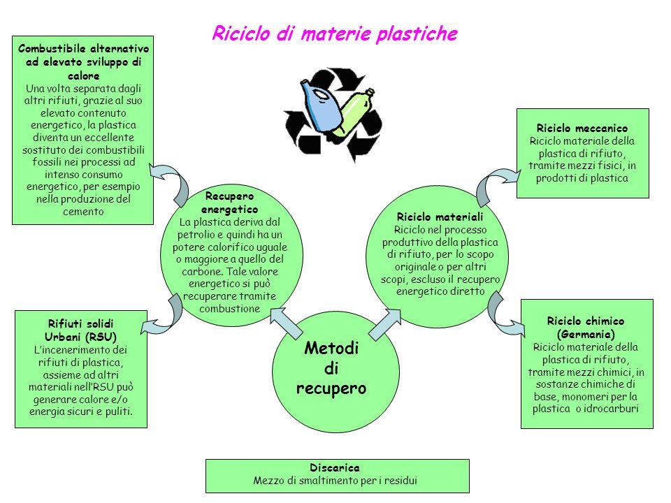 Riciclo di materie plastiche Discarica Mezzo di smaltimento per i residui Rifiuti solidi Urbani (RSU) Lincenerimento dei rifiuti di plastica, assieme
