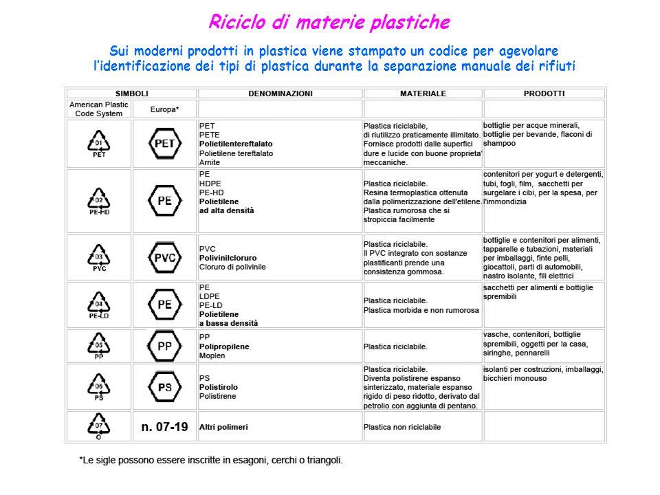 Riciclo di materie plastiche Sui moderni prodotti in plastica viene stampato un codice per agevolare lidentificazione dei tipi di plastica durante la