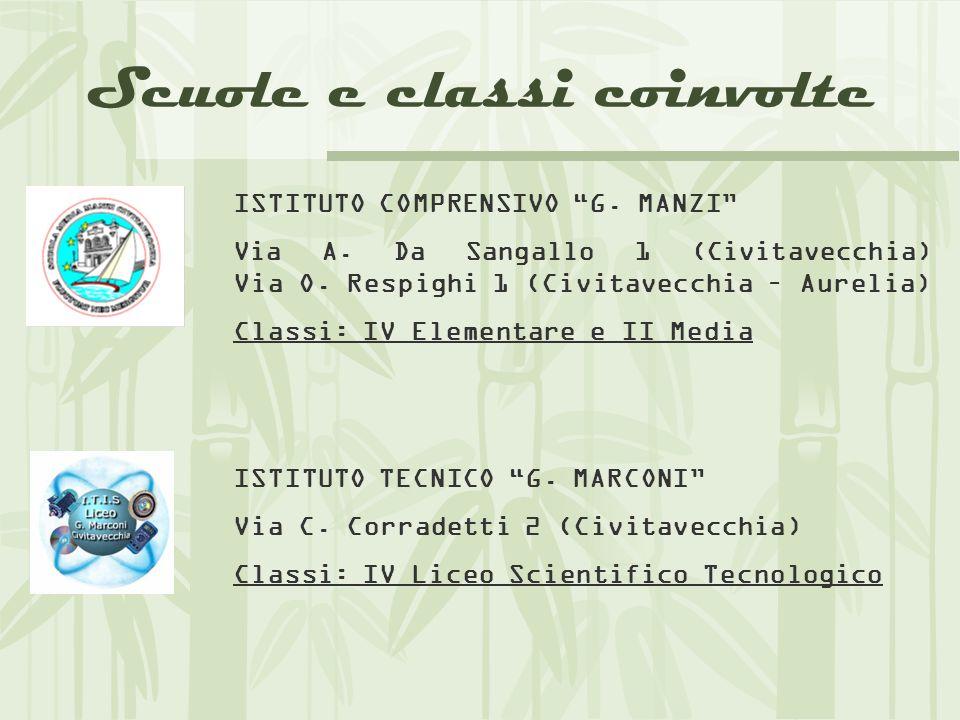 Scuole e classi coinvolte ISTITUTO COMPRENSIVO G. MANZI Via A.