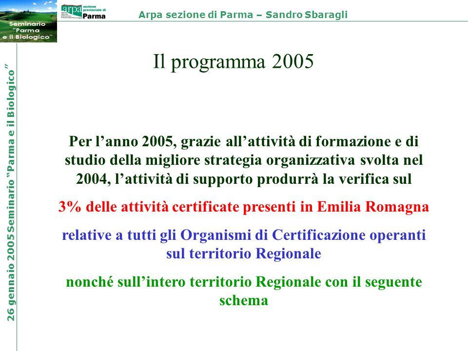 Il programma 2005 Per lanno 2005, grazie allattività di formazione e di studio della migliore strategia organizzativa svolta nel 2004, lattività di su