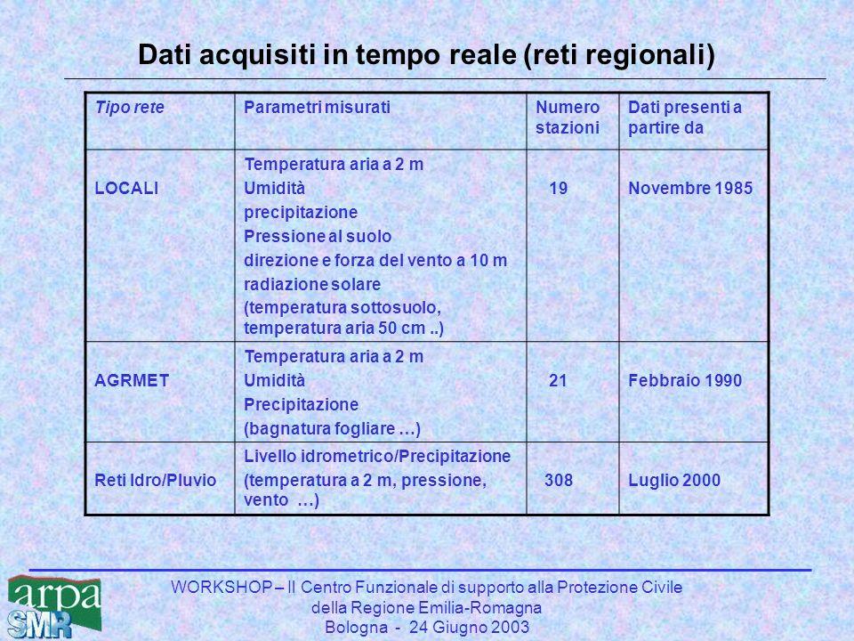 WORKSHOP – Il Centro Funzionale di supporto alla Protezione Civile della Regione Emilia-Romagna Bologna - 24 Giugno 2003 Dati acquisiti in tempo reale (reti regionali) Tipo reteParametri misuratiNumero stazioni Dati presenti a partire da LOCALI Temperatura aria a 2 m Umidità precipitazione Pressione al suolo direzione e forza del vento a 10 m radiazione solare (temperatura sottosuolo, temperatura aria 50 cm..) 19Novembre 1985 AGRMET Temperatura aria a 2 m Umidità Precipitazione (bagnatura fogliare …) 21Febbraio 1990 Reti Idro/Pluvio Livello idrometrico/Precipitazione (temperatura a 2 m, pressione, vento …) 308Luglio 2000
