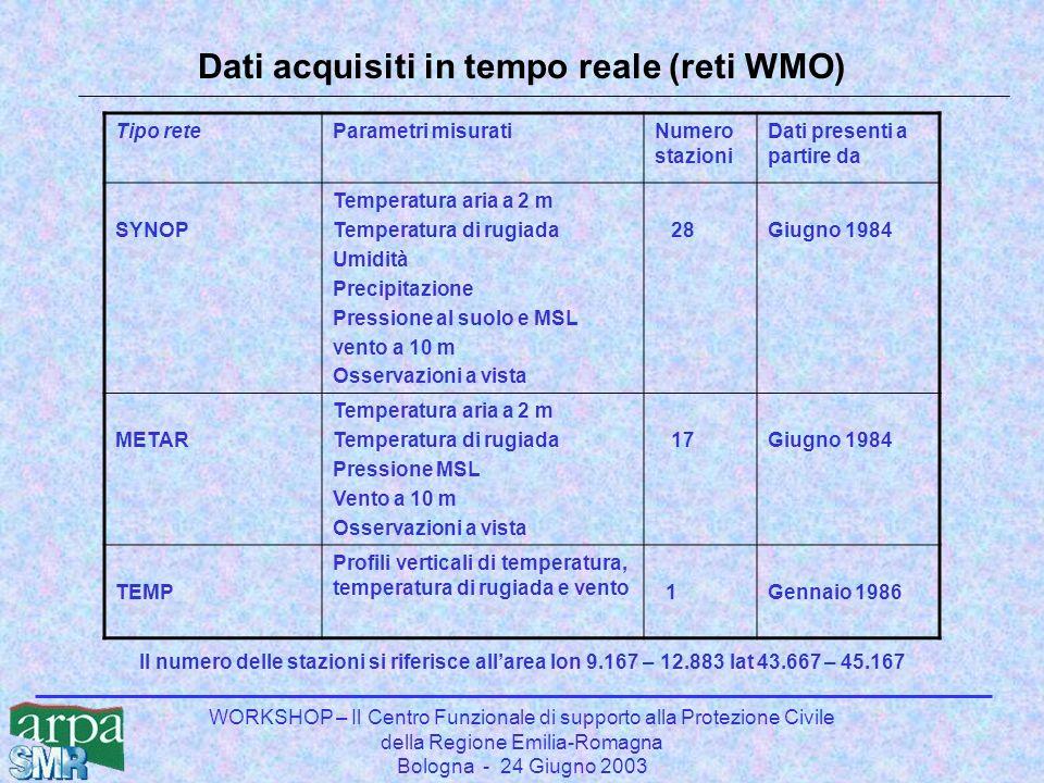 WORKSHOP – Il Centro Funzionale di supporto alla Protezione Civile della Regione Emilia-Romagna Bologna - 24 Giugno 2003 Dati acquisiti in tempo reale (reti WMO) Tipo reteParametri misuratiNumero stazioni Dati presenti a partire da SYNOP Temperatura aria a 2 m Temperatura di rugiada Umidità Precipitazione Pressione al suolo e MSL vento a 10 m Osservazioni a vista 28Giugno 1984 METAR Temperatura aria a 2 m Temperatura di rugiada Pressione MSL Vento a 10 m Osservazioni a vista 17Giugno 1984 TEMP Profili verticali di temperatura, temperatura di rugiada e vento 1Gennaio 1986 Il numero delle stazioni si riferisce allarea lon 9.167 – 12.883 lat 43.667 – 45.167