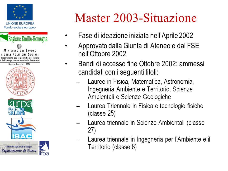 Master 2003-Situazione Fase di ideazione iniziata nellAprile 2002 Approvato dalla Giunta di Ateneo e dal FSE nellOttobre 2002 Bandi di accesso fine Ot