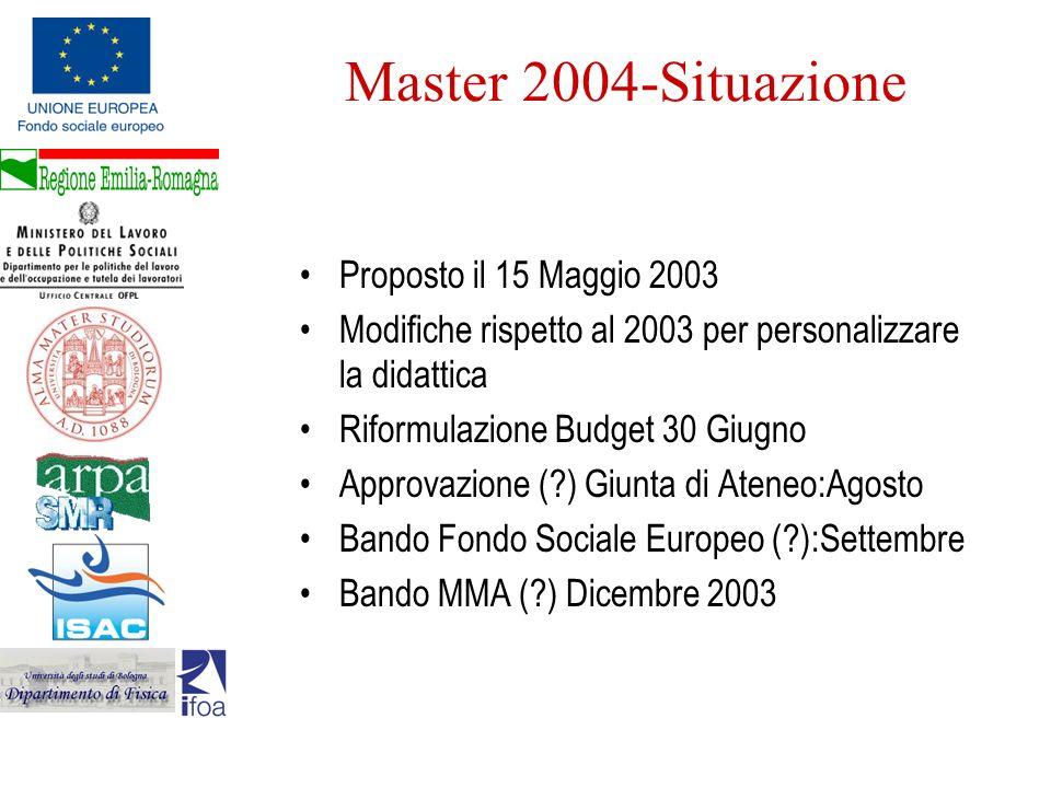 Master 2004-Situazione Proposto il 15 Maggio 2003 Modifiche rispetto al 2003 per personalizzare la didattica Riformulazione Budget 30 Giugno Approvazi