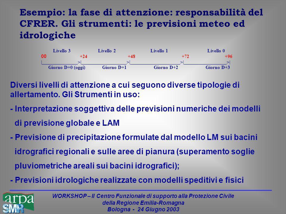 WORKSHOP – Il Centro Funzionale di supporto alla Protezione Civile della Regione Emilia-Romagna Bologna - 24 Giugno 2003 Esempio: la fase di attenzione: responsabilità del CFRER.