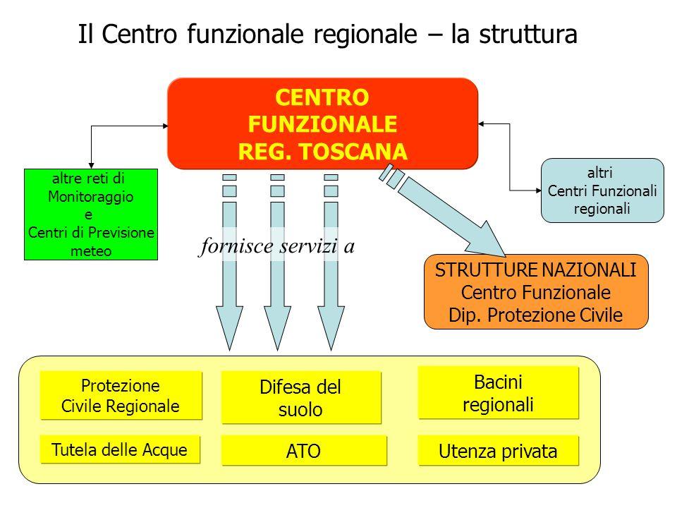 Il Centro funzionale regionale – la struttura CENTRO FUNZIONALE REG.