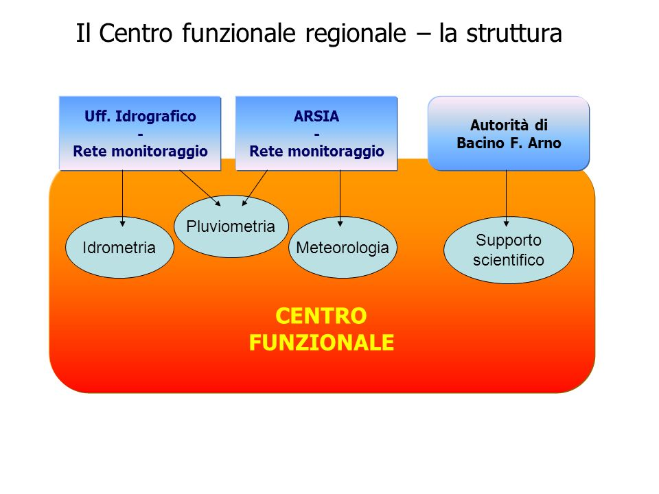 Il Centro funzionale regionale – la struttura CENTRO FUNZIONALE Uff.