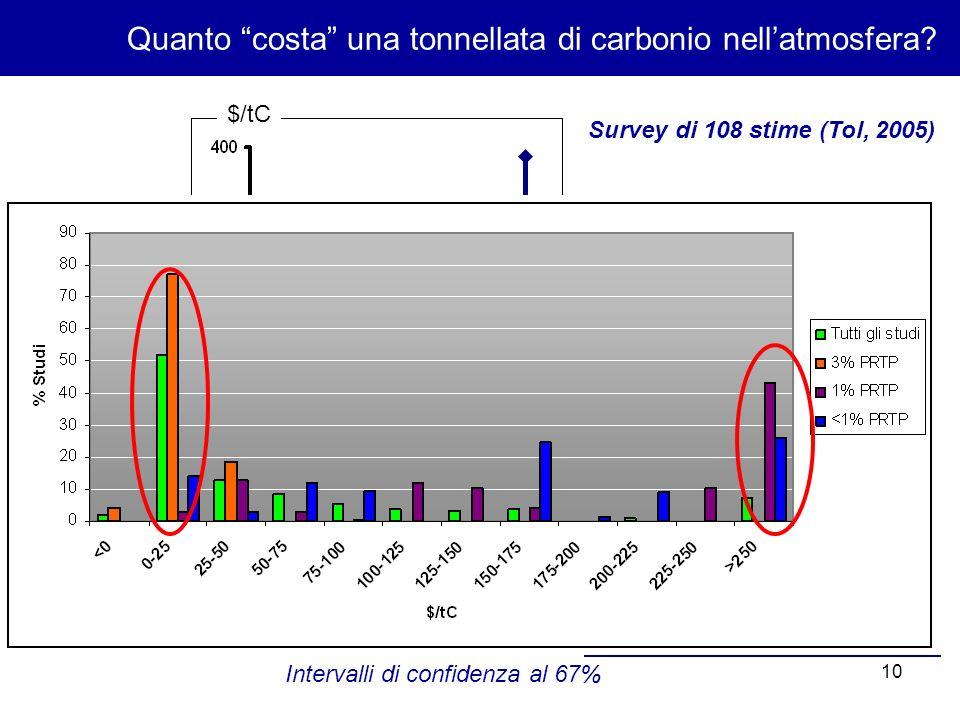 10 Quanto costa una tonnellata di carbonio nellatmosfera.