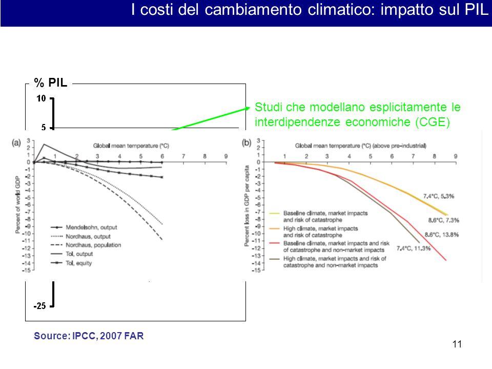11 I costi del cambiamento climatico: impatto sul PIL Stern Studi che considerano ladattamento Studi che modellano esplicitamente le interdipendenze economiche (CGE) Source: our adaptation from Tol, Yohe, 2006 % PIL Source: IPCC, 2007 FAR