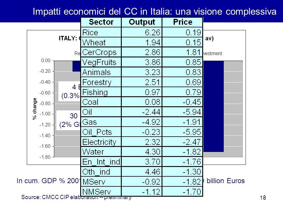 18 Impatti economici del CC in Italia: una visione complessiva 4 Bill.