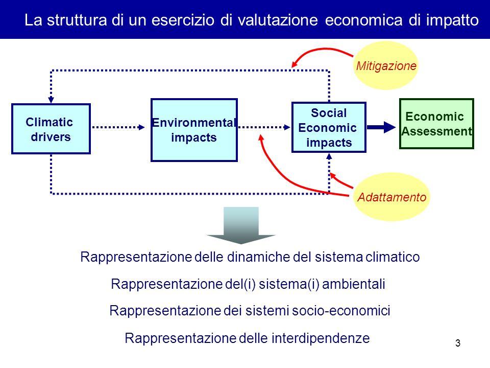 3 La struttura di un esercizio di valutazione economica di impatto Climatic drivers Environmental impacts Social Economic impacts Economic Assessment Mitigazione Adattamento Rappresentazione delle dinamiche del sistema climatico Rappresentazione del(i) sistema(i) ambientali Rappresentazione dei sistemi socio-economici Rappresentazione delle interdipendenze