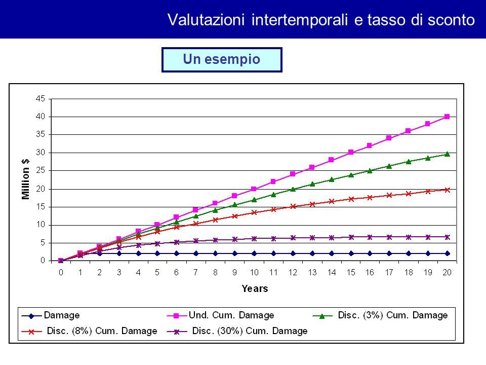 8 Valutazioni intertemporali e tasso di sconto tipicamente si applica un fattore di sconto (un peso decrescente) ai tempi futuri Il futuro vale meno del presente.